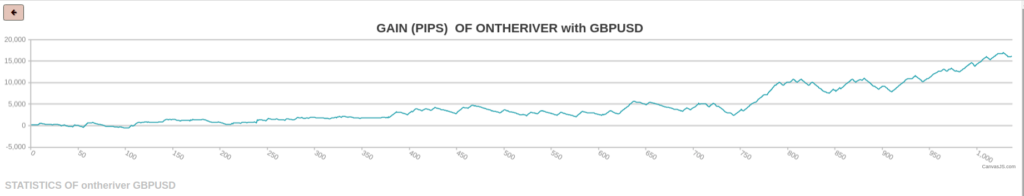 OnTheRiver GBP/USD
